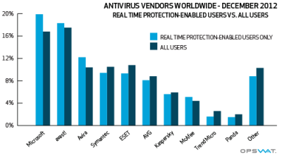 Antivirus market share graph