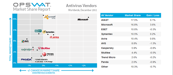 Antivirus vendor market share