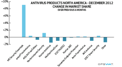 Avast North market share on Antivirus products
