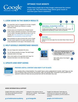 Google SEO Cheat Sheet