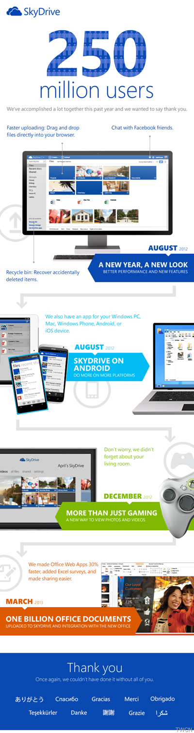 SkyDriveInfographic