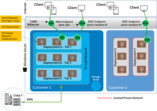 Windows Azure Network Security topology