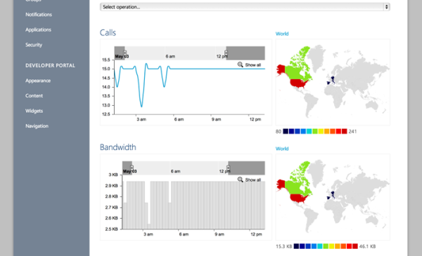 Azure Analytics