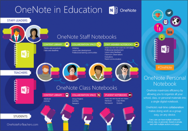 OneNote Staff Notebook for Education