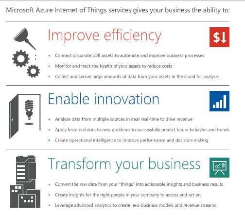 Azure Internet of Things suite
