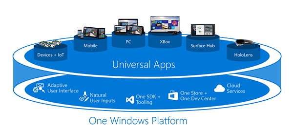 Universal Apps One Windows Platform