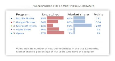 Vulnerabilities_in_Browsers