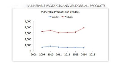 Secunia Vulnerability Review 2015