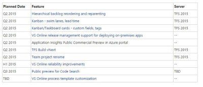 visual studio features timeline