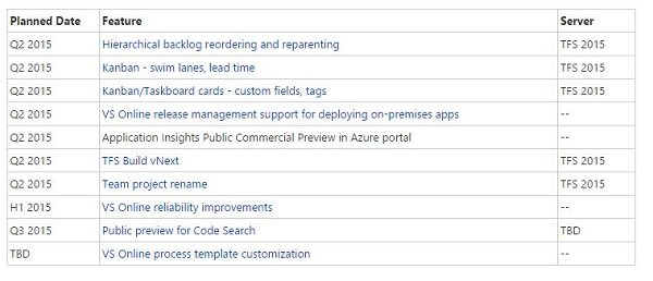 Visual Studio 2015 Features Timeline