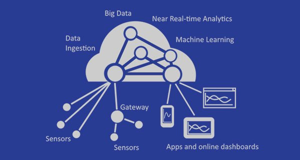 ConnectTheDots-IoT-project-by-Microsoft