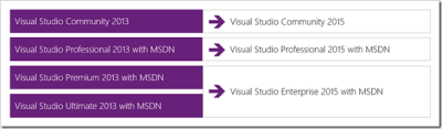 visual studio products lineup