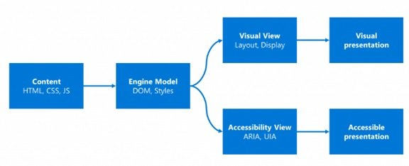 Microsoft Edge accessibility architecture