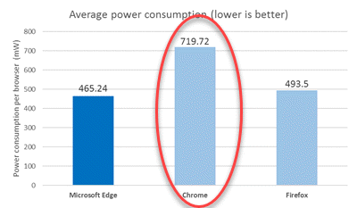 browser-power-consumption-telemetry