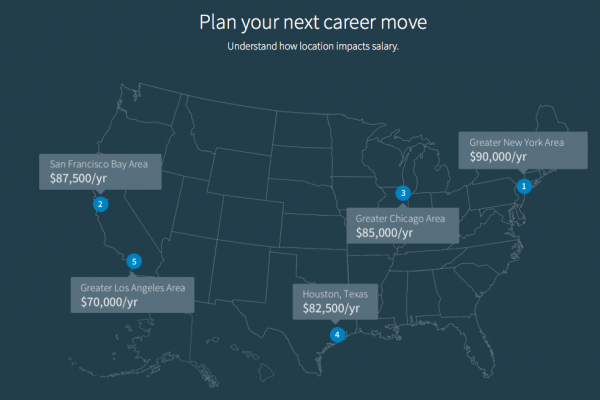 LinkedIn launches Salary Tool