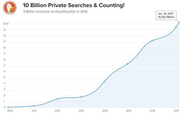 DuckDuckGo searches have officially surpassed the 10 billion mark