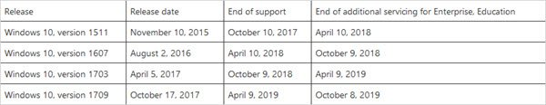 Microsoft announces changes to Windows & Office Servicing & Support