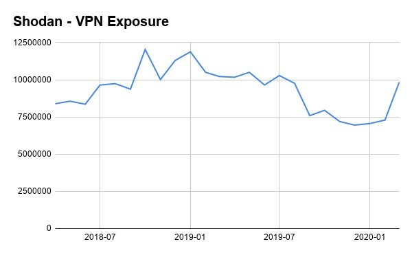 RDP and VPN consumption is up