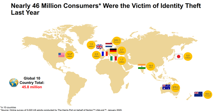 39% of Indian adults have experienced Identity Theft