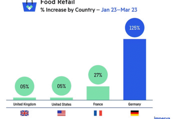Food retail sector most-impacted by coronavirus scams