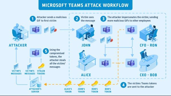 Account takeover vulnerability in Microsoft Teams