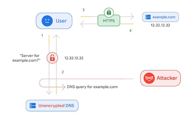 Google Chrome Secure DNS over HTTPS