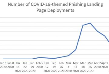 WHO Phishing Campaign Templates