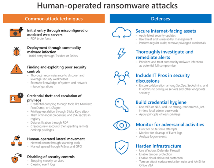 defenses-against-ransomware
