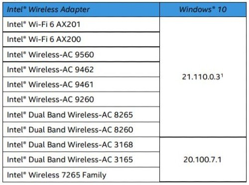 Intel Bluetooth Drivers Windows 10