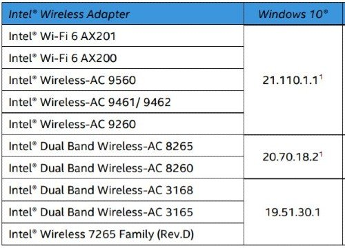 Intel Wireless Drivers Windows 10