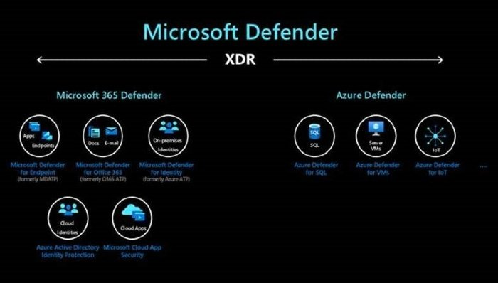 Microsoft Defender branding sees expansion