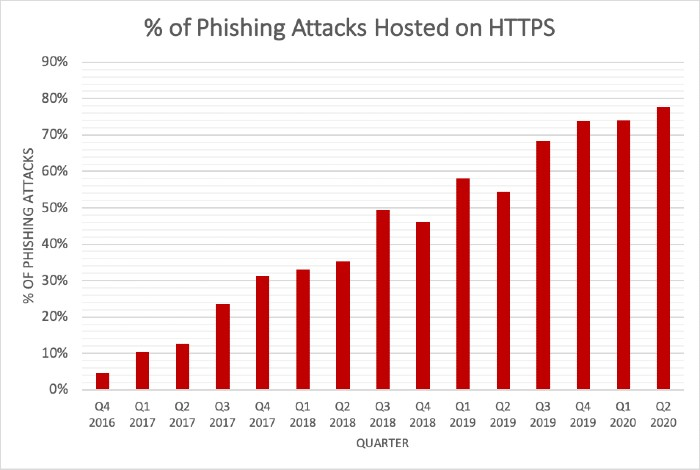 SSL based phishing attacks