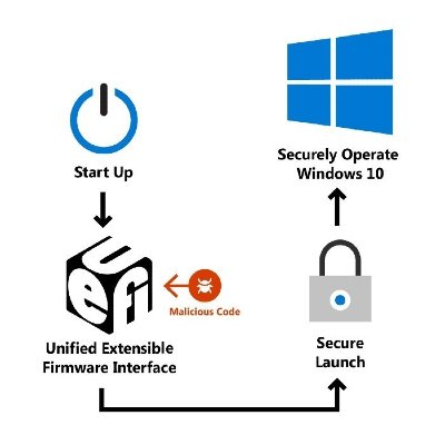 UEFI-Secure-Launch-Windows-10